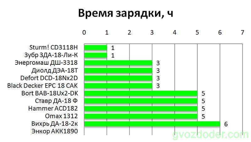 Рейтинг шуруповёртов 18 вольт за 5000 рублей